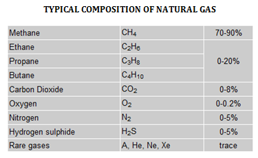 Composition Of Natural Gas Are